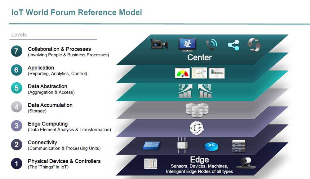 معماری اینترنت اشیا مدل IOTWF