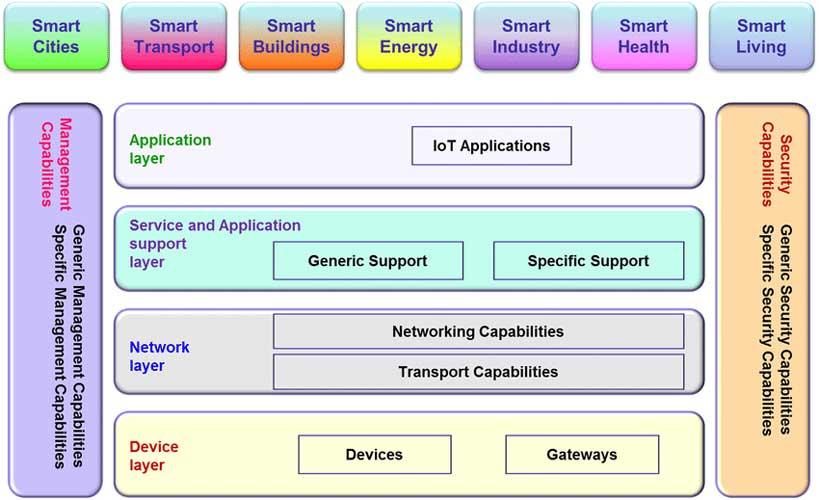 itu معماری اینترنت اشیا